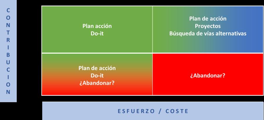 plan-accion